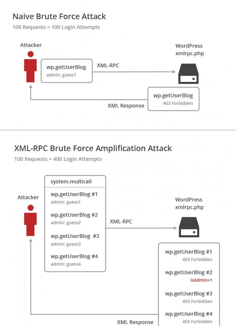 wordpress-xmlrpc-brute-force