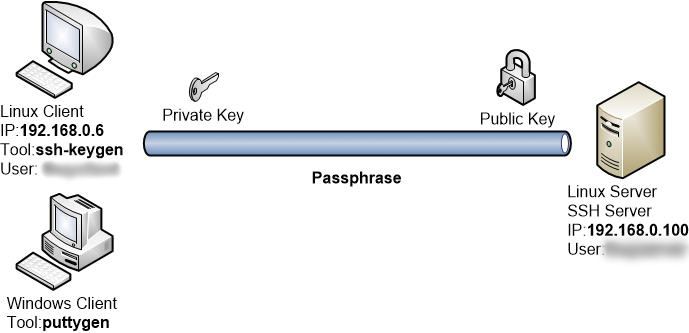ssh-key-authentication